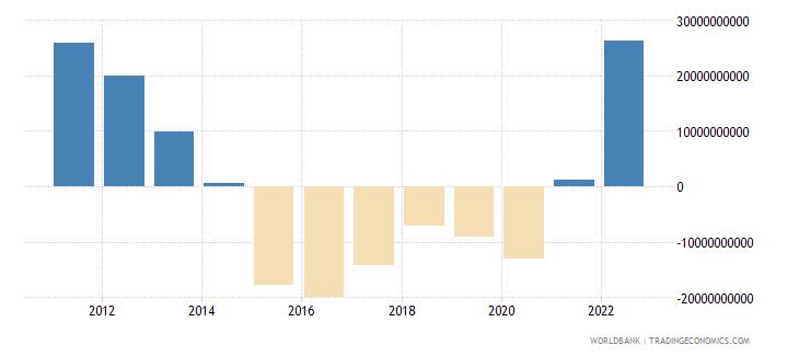 algeria net trade in goods bop us dollar wb data