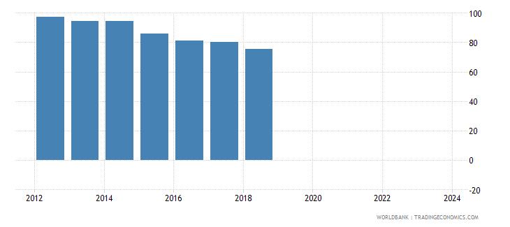 algeria nominal effecive exchange rate wb data