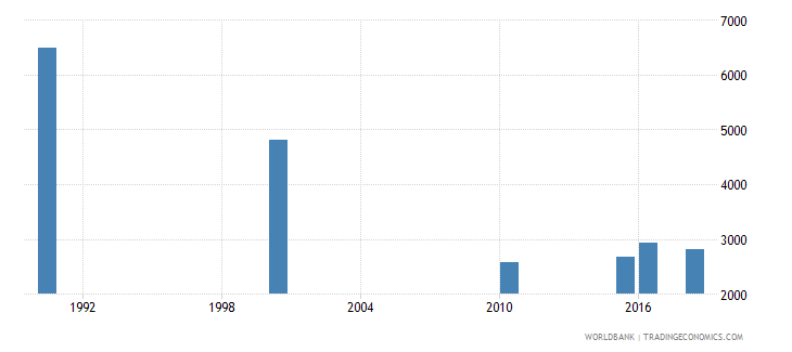 algeria number of deaths ages 5 14 years wb data