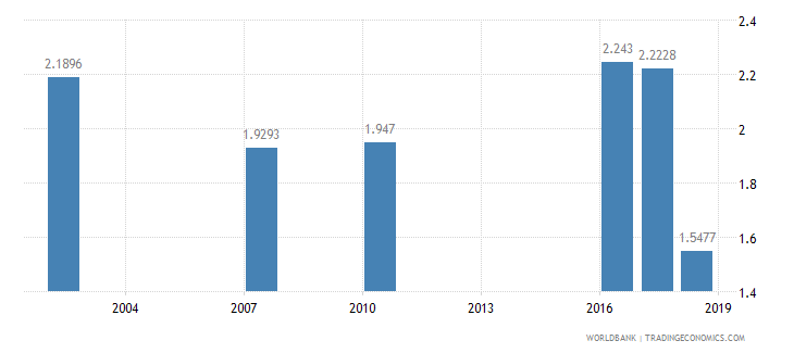 algeria nurses and midwives per 1 000 people wb data