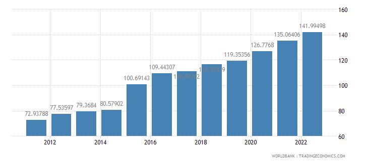 algeria official exchange rate lcu per us dollar period average wb data