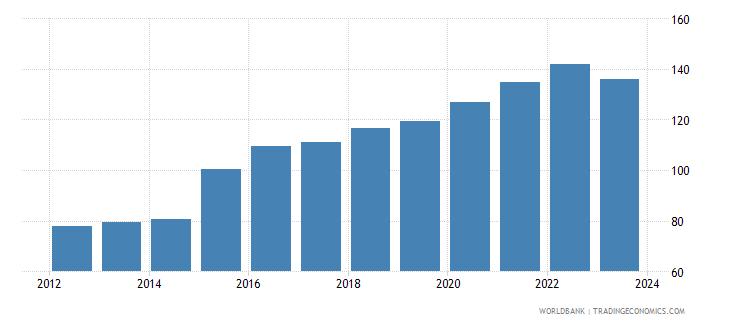 algeria official exchange rate lcu per usd period average wb data