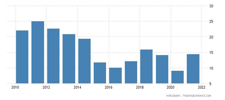 algeria oil rents percent of gdp wb data
