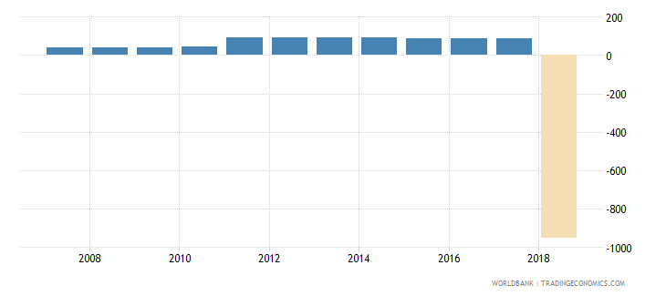 algeria other manufacturing percent of value added in manufacturing wb data