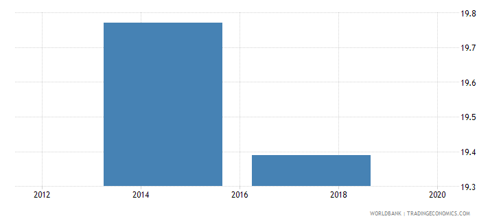 algeria part time employment total percent of total employment wb data