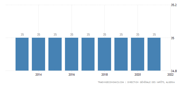 Algeria Personal Income Tax Rate