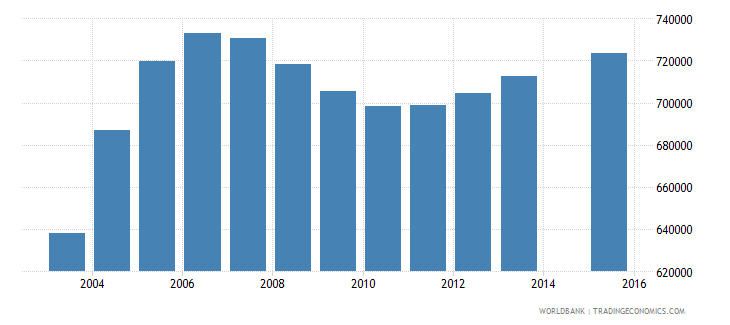algeria population age 0 total wb data