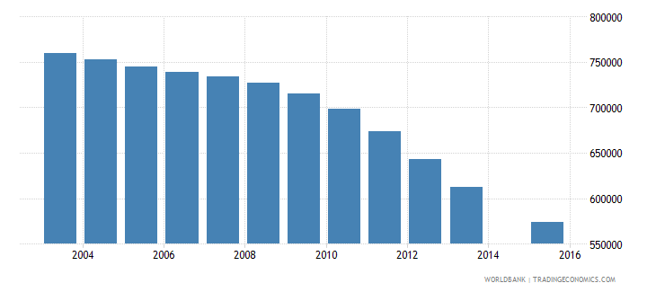 algeria population age 16 total wb data