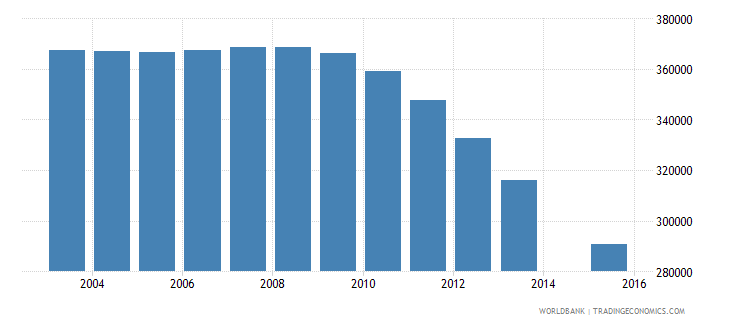 algeria population age 18 female wb data