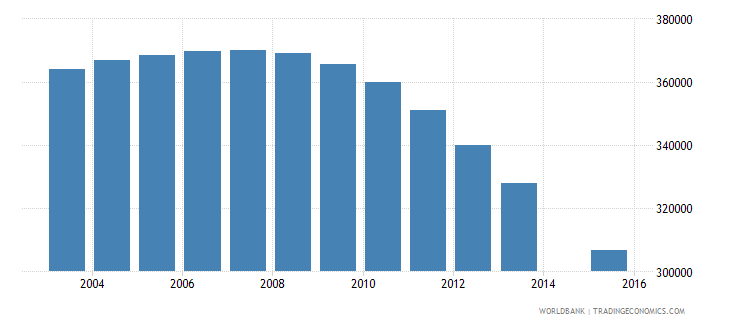 algeria population age 19 female wb data