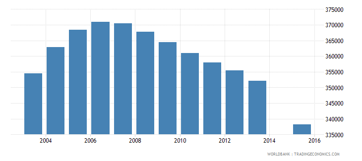 algeria population age 21 female wb data