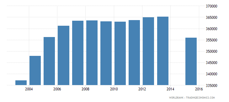 algeria population age 23 female wb data