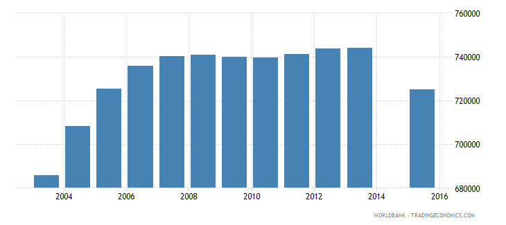 algeria population age 23 total wb data