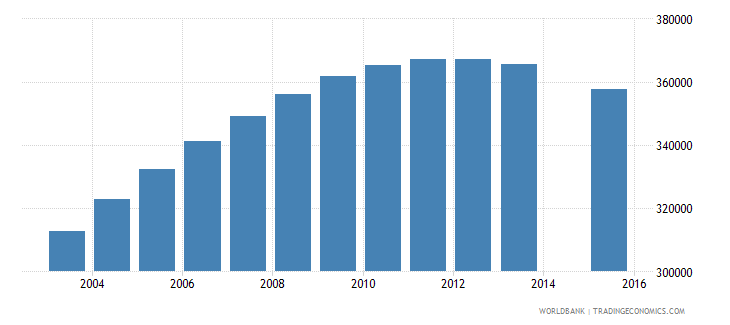 algeria population age 25 female wb data