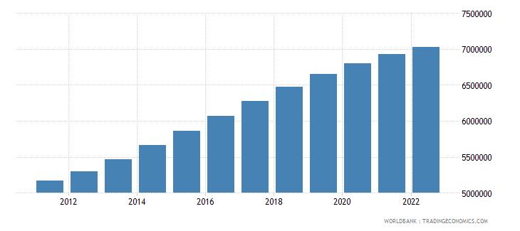 algeria population ages 0 14 male wb data