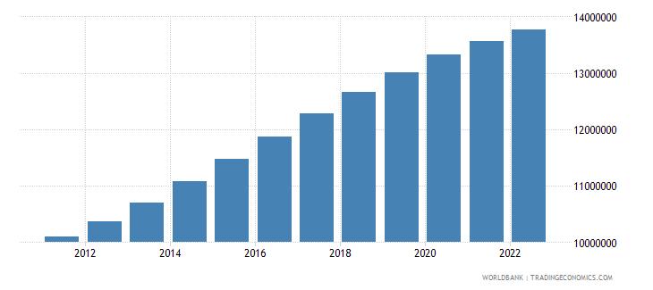 algeria population ages 0 14 total wb data