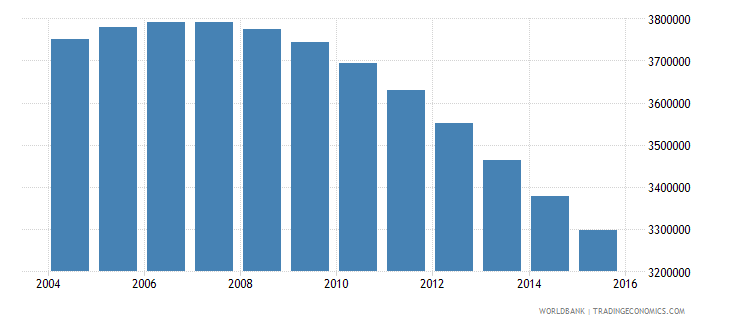 algeria population ages 15 24 male wb data