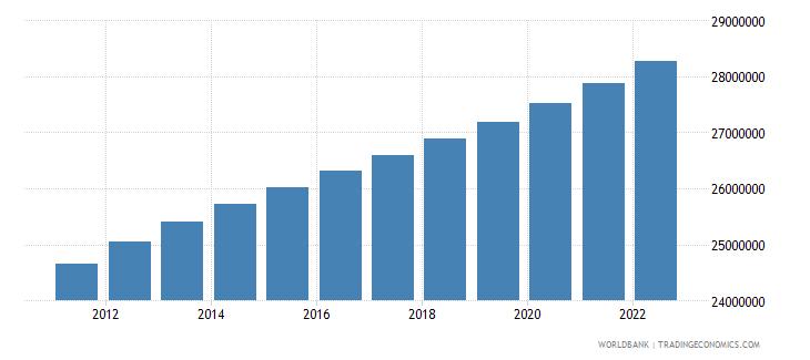 algeria population ages 15 64 total wb data