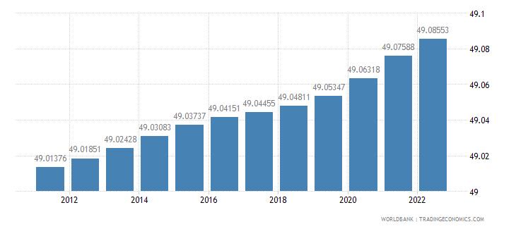 algeria population female percent of total wb data
