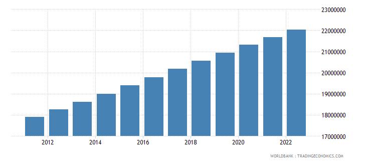 algeria population female wb data