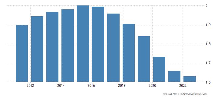 algeria population growth annual percent wb data