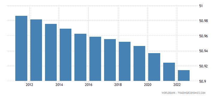 algeria population male percent of total wb data