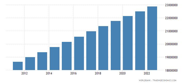 algeria population male wb data