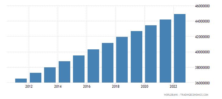 algeria population total wb data