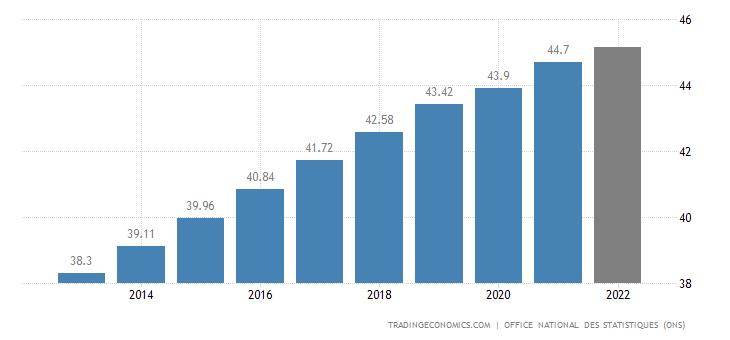 Algeria Population