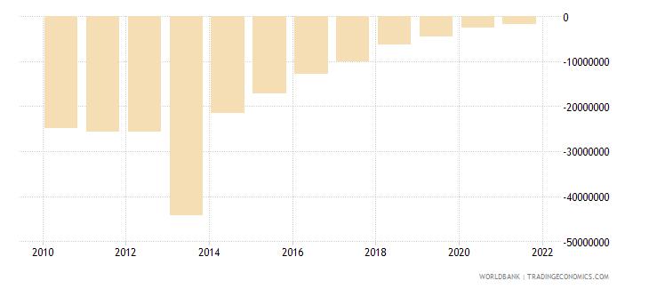 algeria ppg commercial banks nfl us dollar wb data
