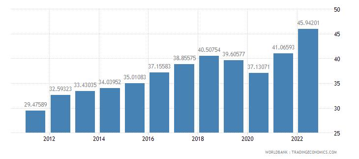 algeria ppp conversion factor gdp lcu per international dollar wb data