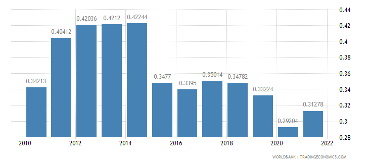 algeria ppp conversion factor gdp to market exchange rate ratio wb data