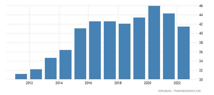 algeria private consumption percentage of gdp percent wb data