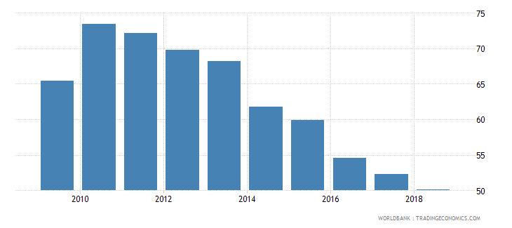 algeria provisions to nonperforming loans percent wb data