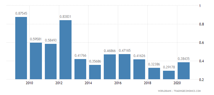 algeria public and publicly guaranteed debt service percent of exports excluding workers remittances wb data