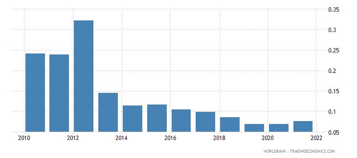 algeria public and publicly guaranteed debt service percent of gni wb data