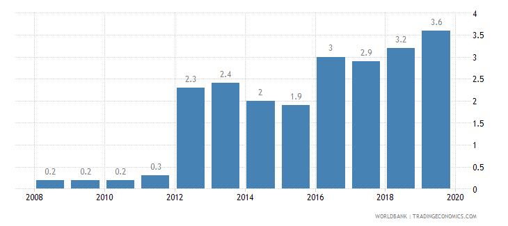 algeria public credit registry coverage percent of adults wb data