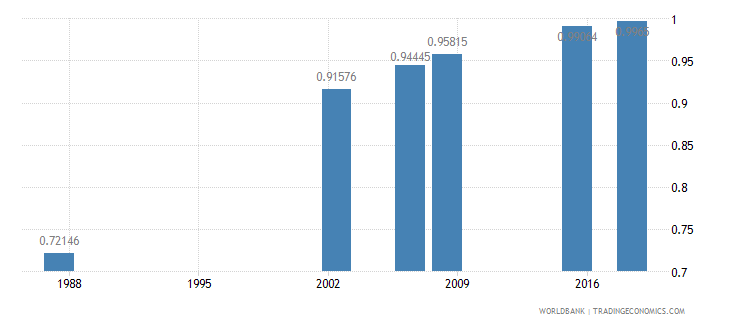 algeria ratio of young literate females to males percent ages 15 24 wb data