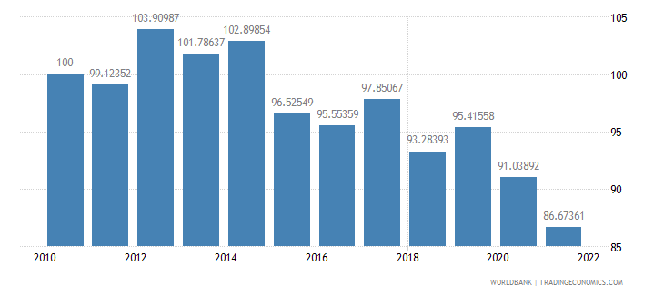 algeria real effective exchange rate index 2000  100 wb data