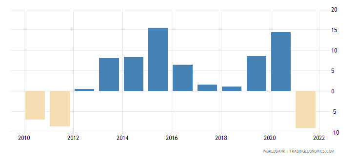 algeria real interest rate percent wb data