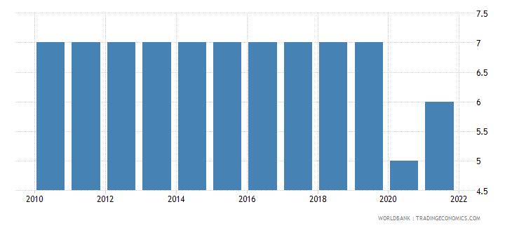 algeria regulatory quality number of sources wb data
