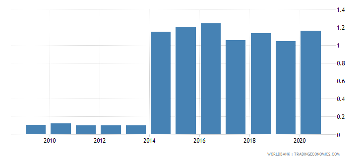algeria remittance inflows to gdp percent wb data