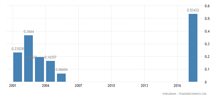 algeria research and development expenditure percent of gdp wb data