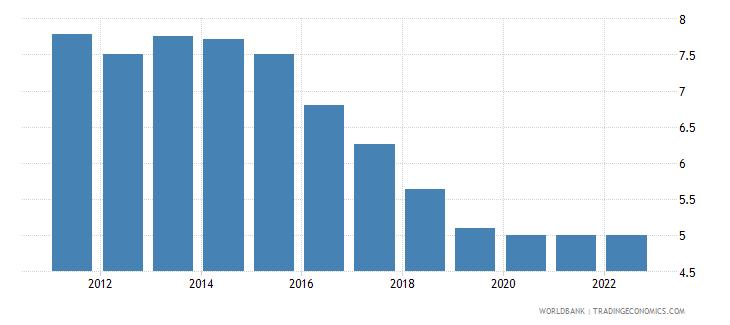 algeria risk premium on lending prime rate minus treasury bill rate percent wb data