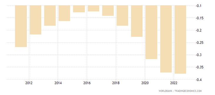 algeria rural population growth annual percent wb data