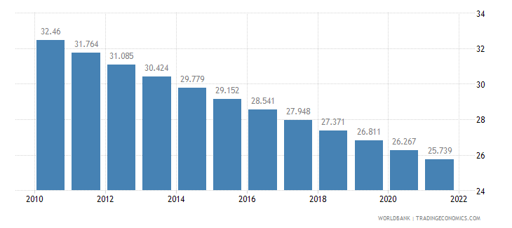 algeria rural population percent of total population wb data