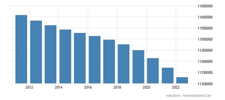 algeria rural population wb data