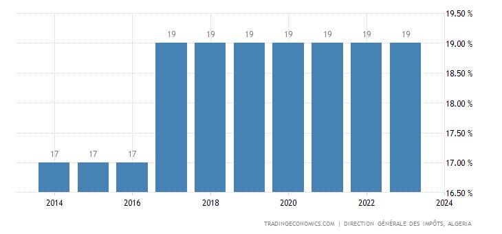 Algeria Sales Tax Rate | VAT