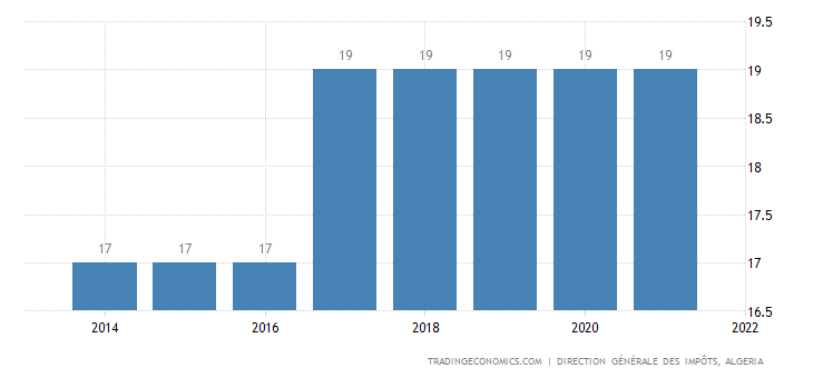 Algeria Sales Tax Rate - VAT