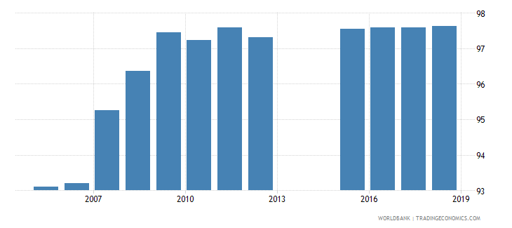 algeria school enrollment primary percent net wb data